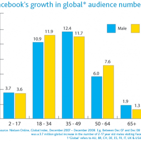 Nielsen Report on Social Media – March 2009. Global Faces and Networked Places